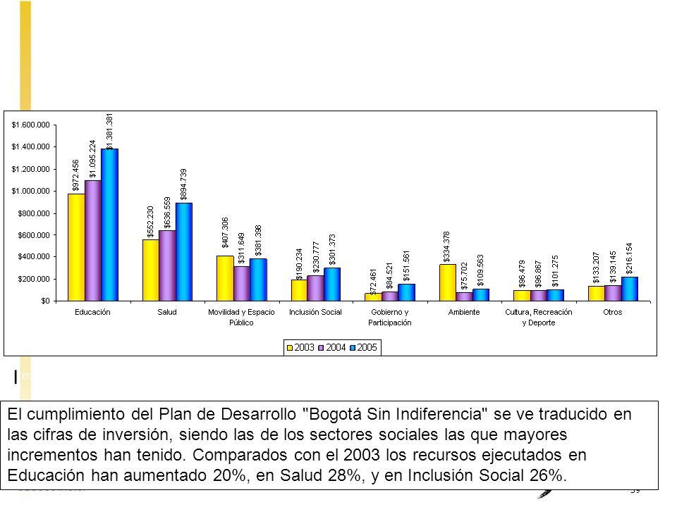 39 EJECUCIÓN SECTORIAL DE INVERSIÓN DIRECTA 2003 - 2005 (1) No incluye Empresas Industriales y Comerciales El cumplimiento del Plan de Desarrollo