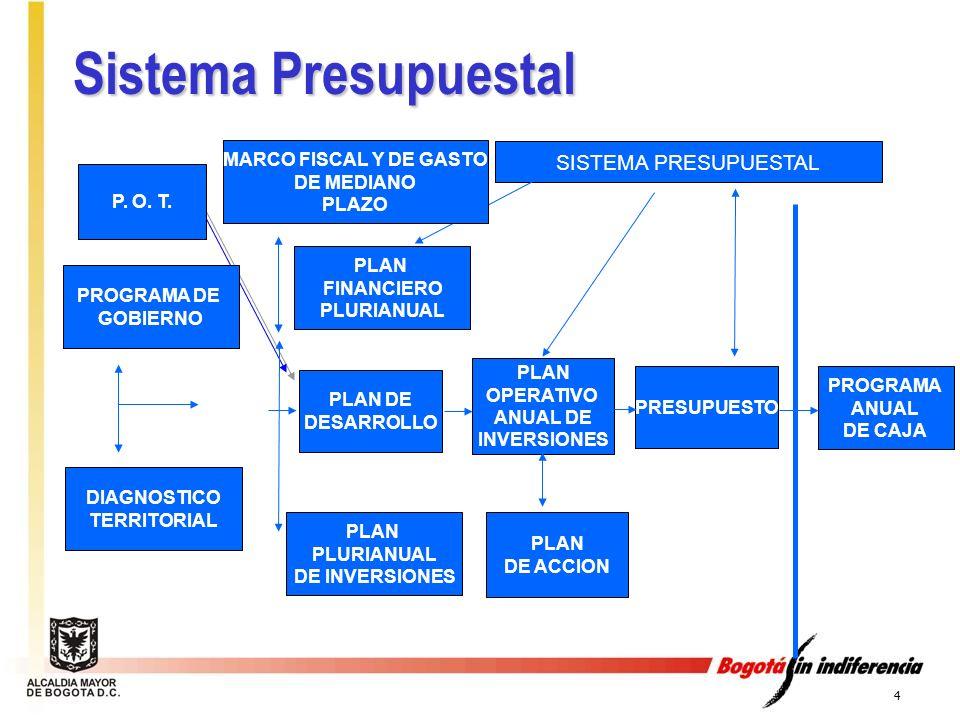 4 PROGRAMA DE GOBIERNO DIAGNOSTICO TERRITORIAL PLAN FINANCIERO PLURIANUAL PLAN PLURIANUAL DE INVERSIONES PLAN OPERATIVO ANUAL DE INVERSIONES SISTEMA P