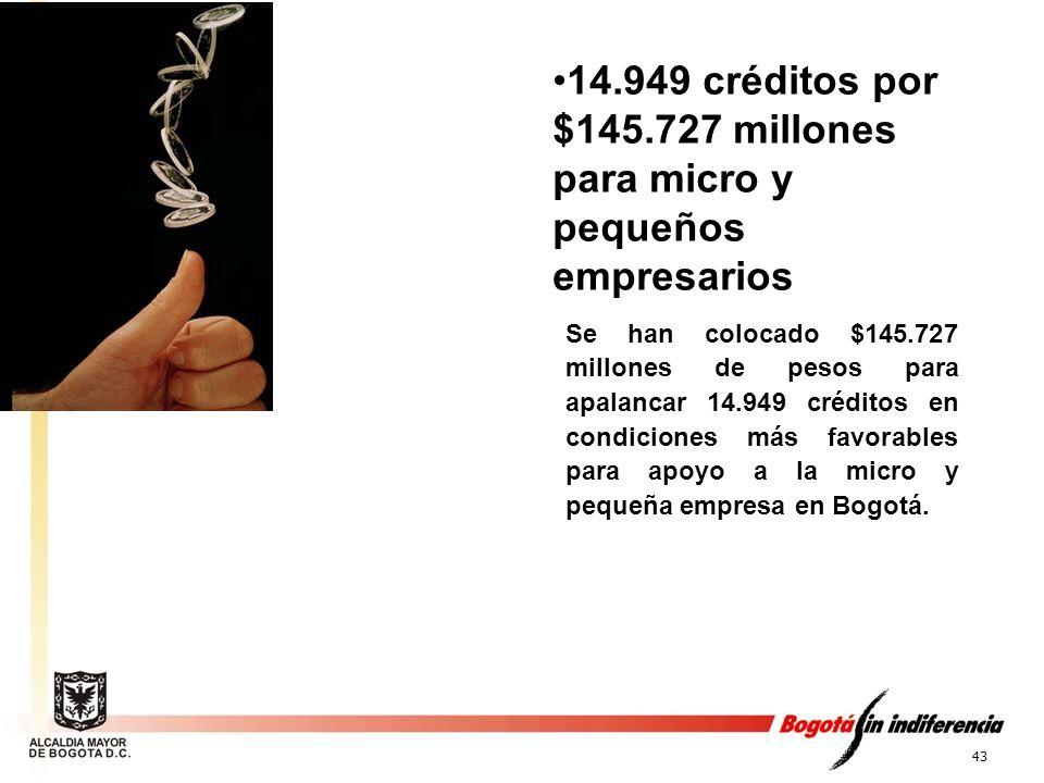 43 14.949 créditos por $145.727 millones para micro y pequeños empresarios Se han colocado $145.727 millones de pesos para apalancar 14.949 créditos e