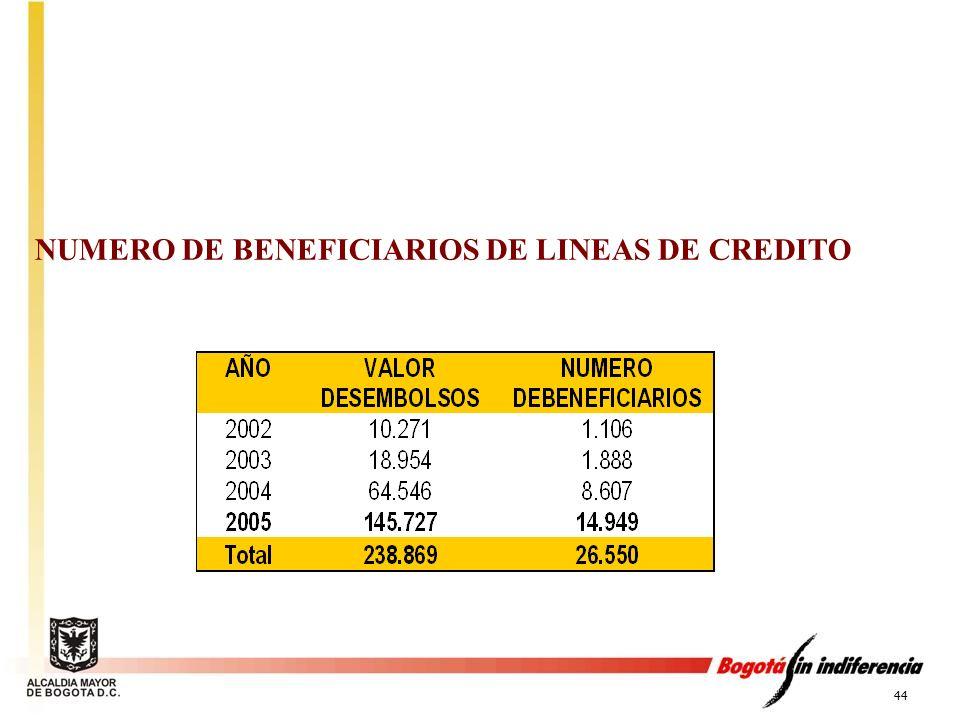 44 NUMERO DE BENEFICIARIOS DE LINEAS DE CREDITO