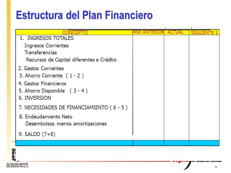 9 Estructura del Plan Financiero CONCEPTO AÑO ANTERIORACTUAL SIGUIENTE 1 1. INGRESOS TOTALES Ingresos Corrientes Transferencias Recursos de Capital di