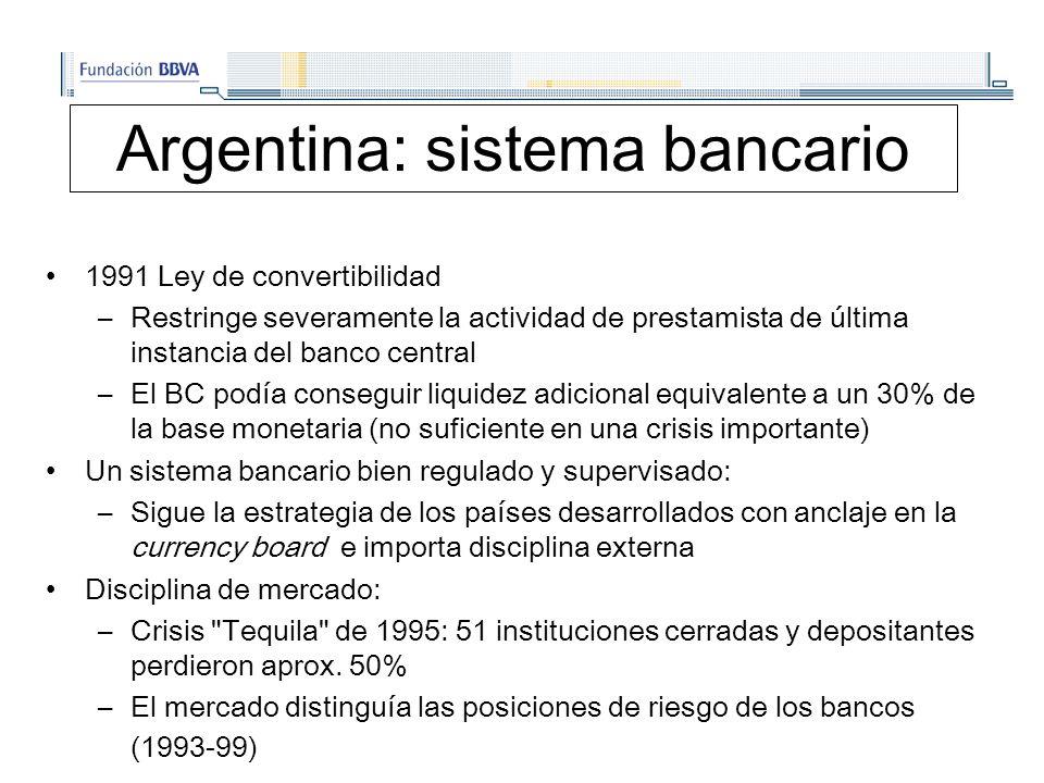 Argentina: sistema bancario 1991 Ley de convertibilidad –Restringe severamente la actividad de prestamista de última instancia del banco central –El BC podía conseguir liquidez adicional equivalente a un 30% de la base monetaria (no suficiente en una crisis importante) Un sistema bancario bien regulado y supervisado: –Sigue la estrategia de los países desarrollados con anclaje en la currency board e importa disciplina externa Disciplina de mercado: –Crisis Tequila de 1995: 51 instituciones cerradas y depositantes perdieron aprox.