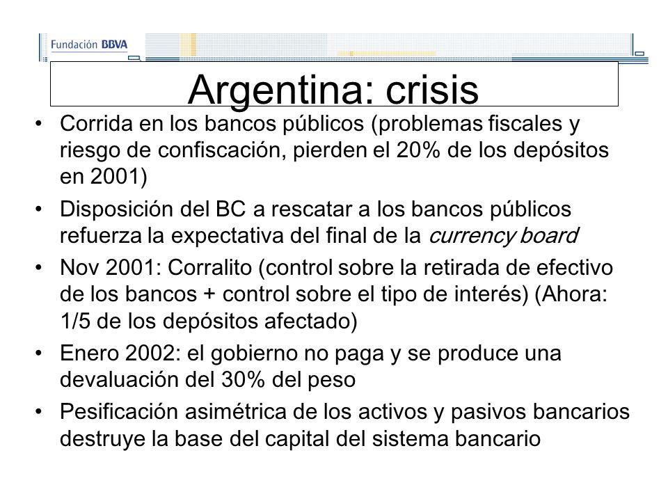 Argentina: crisis Corrida en los bancos públicos (problemas fiscales y riesgo de confiscación, pierden el 20% de los depósitos en 2001) Disposición del BC a rescatar a los bancos públicos refuerza la expectativa del final de la currency board Nov 2001: Corralito (control sobre la retirada de efectivo de los bancos + control sobre el tipo de interés) (Ahora: 1/5 de los depósitos afectado) Enero 2002: el gobierno no paga y se produce una devaluación del 30% del peso Pesificación asimétrica de los activos y pasivos bancarios destruye la base del capital del sistema bancario