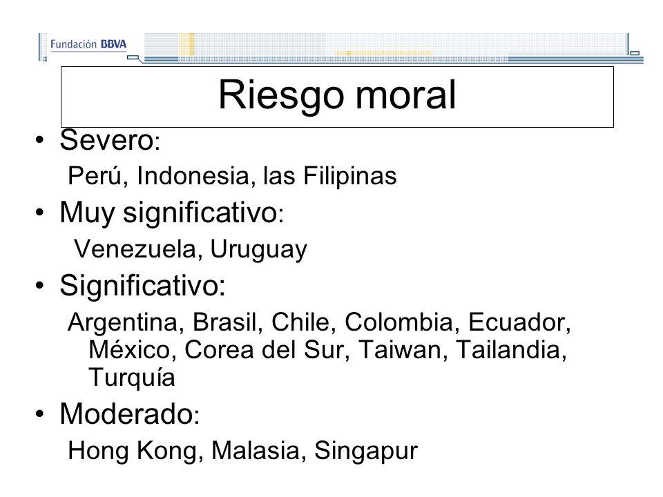 Riesgo moral Severo : Perú, Indonesia, las Filipinas Muy significativo : Venezuela, Uruguay Significativo: Argentina, Brasil, Chile, Colombia, Ecuador, México, Corea del Sur, Taiwan, Tailandia, Turquía Moderado : Hong Kong, Malasia, Singapur