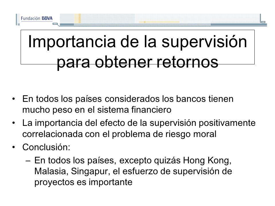 Importancia de la supervisión para obtener retornos En todos los países considerados los bancos tienen mucho peso en el sistema financiero La importancia del efecto de la supervisión positivamente correlacionada con el problema de riesgo moral Conclusión: –En todos los países, excepto quizás Hong Kong, Malasia, Singapur, el esfuerzo de supervisión de proyectos es importante
