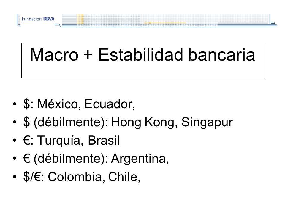 Macro + Estabilidad bancaria $: México, Ecuador, $ (débilmente): Hong Kong, Singapur : Turquía, Brasil (débilmente): Argentina, $/: Colombia, Chile,