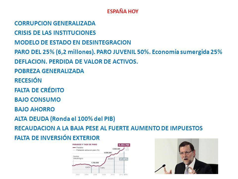 ESPAÑA HOY CORRUPCION GENERALIZADA CRISIS DE LAS INSTITUCIONES MODELO DE ESTADO EN DESINTEGRACION PARO DEL 25% (6,2 millones). PARO JUVENIL 50%. Econo
