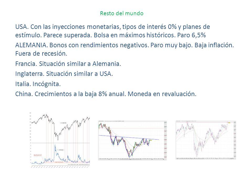 Resto del mundo USA. Con las inyecciones monetarias, tipos de interés 0% y planes de estímulo. Parece superada. Bolsa en máximos históricos. Paro 6,5%