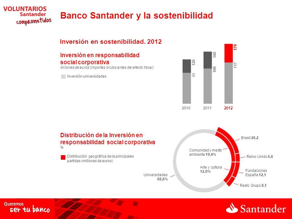 Inversión en responsabilidad social corporativa Millones de euros (importes brutos antes del efecto fiscal) Inversión universidades Distribución de la