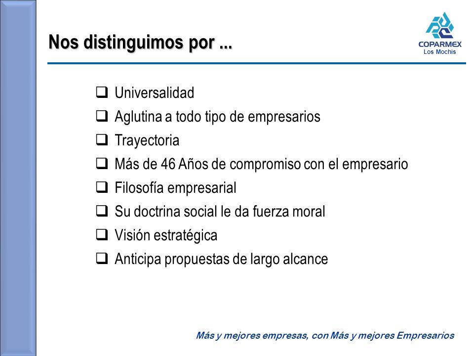 Los Mochis Consejo Directivo 2012-2013 Nombre Cargo Empresa Ing.
