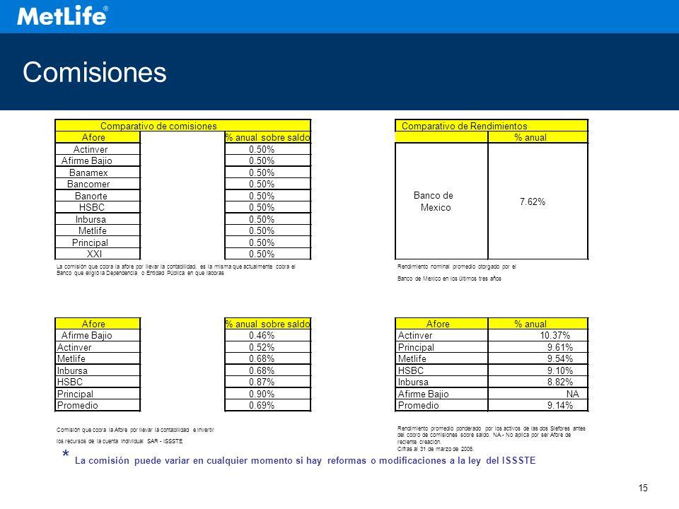 15 Comisiones * La comisión puede variar en cualquier momento si hay reformas o modificaciones a la ley del ISSSTE Afore% anual sobre saldo% anual Actinver0.50% Afirme Bajio0.50% Banamex0.50% Bancomer0.50% Banorte0.50% HSBC0.50% Inbursa0.50% Metlife0.50% Principal0.50% XXI0.50% La comisión que cobra la afore por llevar la contabilidad, es la misma que actualmente cobra el Banco que eligió la Dependencia o Entidad Pública en que laboras Rendimiento nominal promedio otorgado por el Banco de Mexico en los últimos tres años Afore% anual sobre saldoAfore% anual Afirme Bajio0.46%Actinver10.37% Actinver0.52%Principal9.61% Metlife0.68%Metlife9.54% Inbursa0.68%HSBC9.10% HSBC0.87%Inbursa8.82% Principal0.90%Afirme BajioNA Promedio0.69%Promedio9.14% Comisión que cobra la Afore por llevar la contabilidad e invertir Rendimiento promedio ponderado por los activos de las dos Siefores antes del cobro de comisiones sobre saldo.