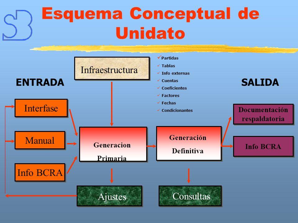 Esquema Conceptual de Unidato Interfase Infraestructura ENTRADA Consultas Documentación respaldatoria Documentación respaldatoria SALIDA Partidas Tabl