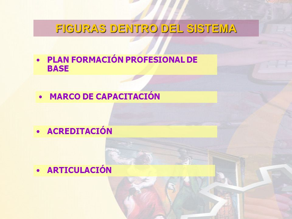 FIGURAS DENTRO DEL SISTEMA PLAN FORMACIÓN PROFESIONAL DE BASE MARCO DE CAPACITACIÓN ACREDITACIÓN ARTICULACIÓN