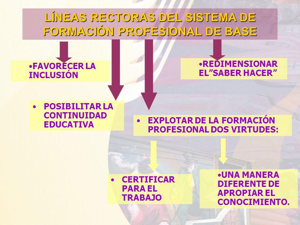 EXPLOTAR DE LA FORMACIÓN PROFESIONAL DOS VIRTUDES: LÍNEAS RECTORAS DEL SISTEMA DE FORMACIÓN PROFESIONAL DE BASE FAVORECER LA INCLUSIÓN POSIBILITAR LA