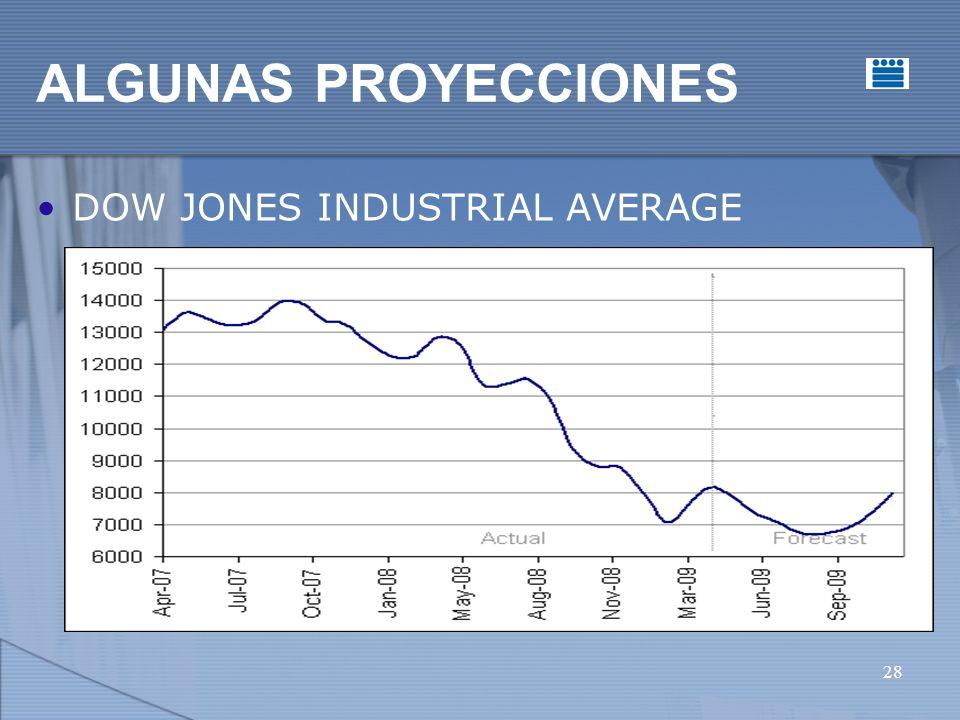 28 ALGUNAS PROYECCIONES DOW JONES INDUSTRIAL AVERAGE