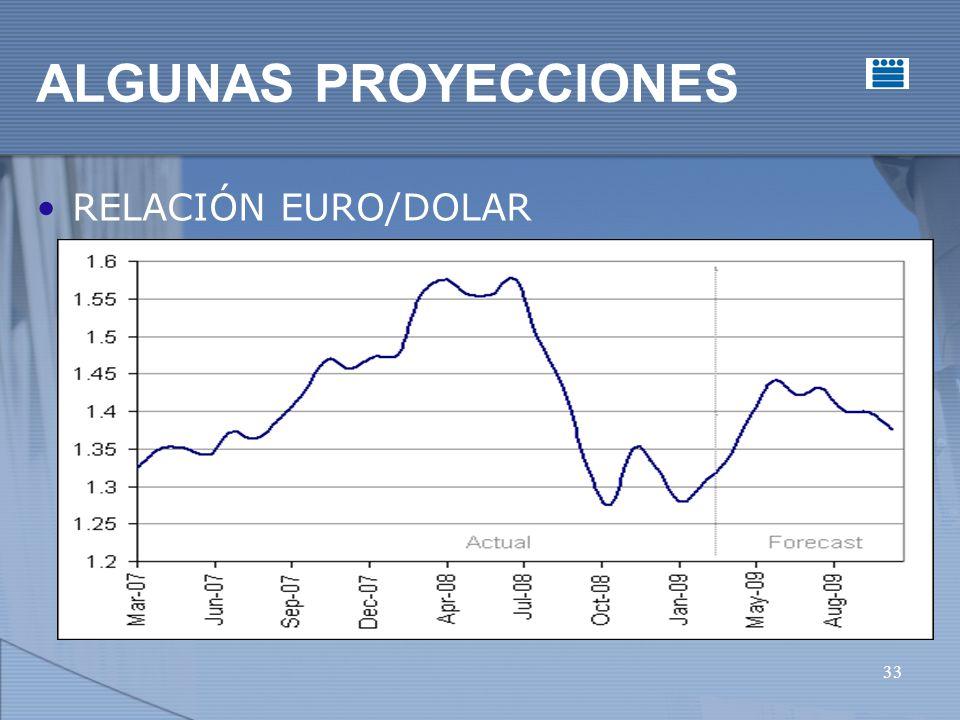 33 ALGUNAS PROYECCIONES RELACIÓN EURO/DOLAR
