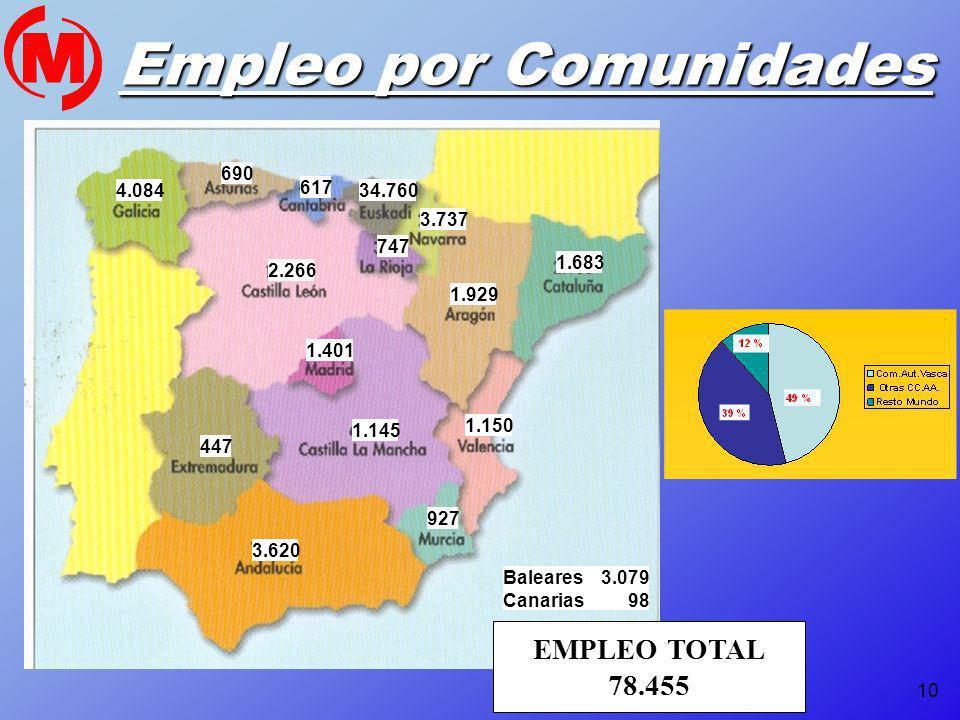 10 Empleo por Comunidades EMPLEO TOTAL 78.455 4.084 690 617 34.760 3.737 747 2.266 1.401 1.145 447 3.620 1.929 1.683 927 1.150 Baleares 3.079 Canarias