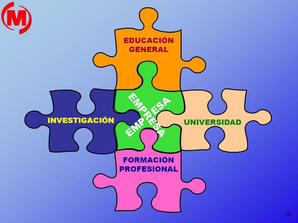 12 FORMACIÓN PROFESIONAL EDUCACIÓN GENERAL INVESTIGACIÓN UNIVERSIDAD EMPRESA EMP ESA