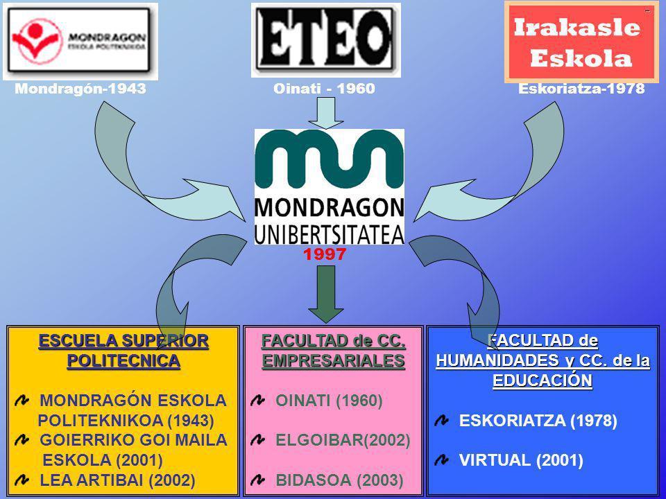 14 Mondragón-1943 Irakasle Eskola Eskoriatza-1978Oinati - 1960 M.U. FACULTAD de HUMANIDADES y CC. de la EDUCACIÓN ESKORIATZA (1978) VIRTUAL (2001) ESC