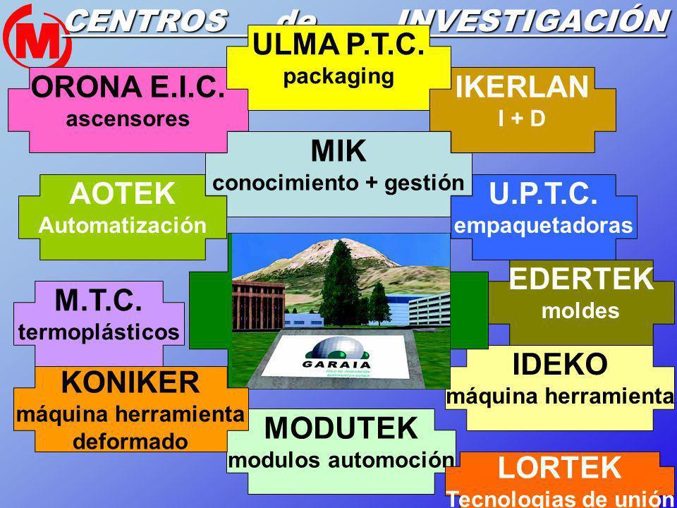 18 CENTROS de INVESTIGACIÓN MIK conocimiento + gestión IDEKO máquina herramienta M.T.C. termoplásticos U.P.T.C. empaquetadoras IKERLAN I + D MODUTEK m