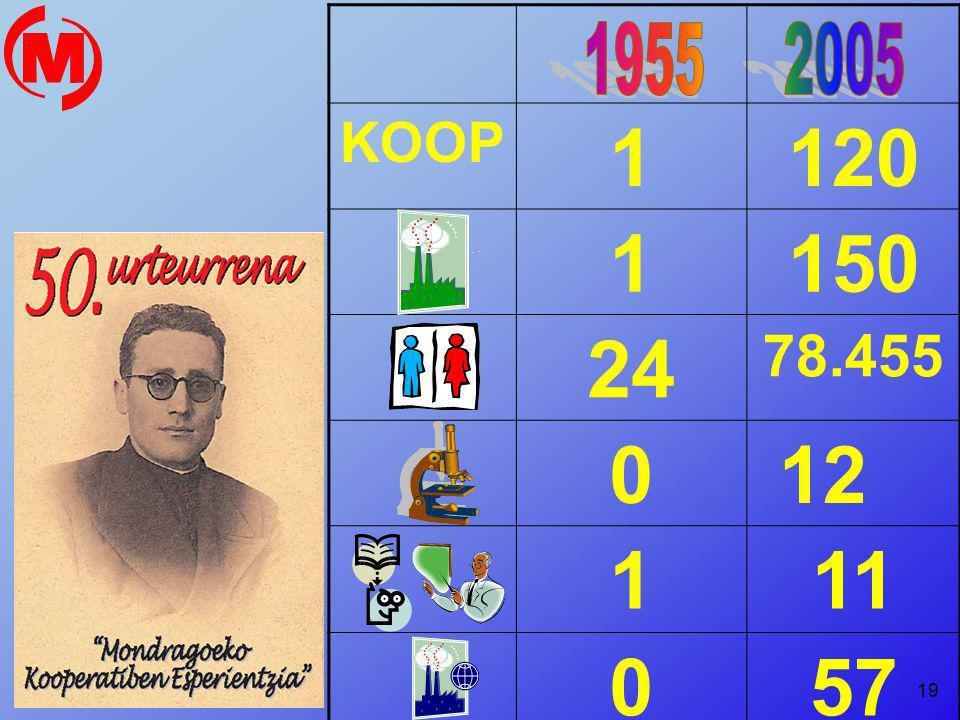19 KOOP 1120 1150 24 78.455 0 12 111 057