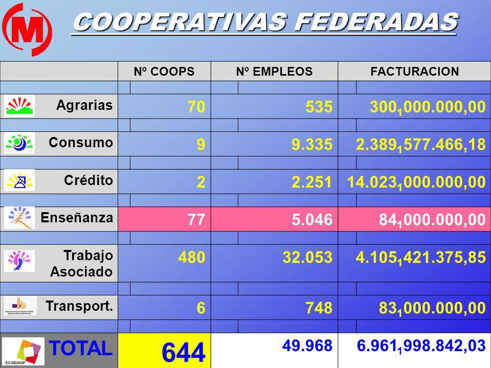 21 Nº COOPSNº EMPLEOSFACTURACION Agrarias 70535300 1 000.000,00 Consumo 99.3352.389 1 577.466,18 Crédito 22.25114.023 1 000.000,00 Enseñanza 775.04684