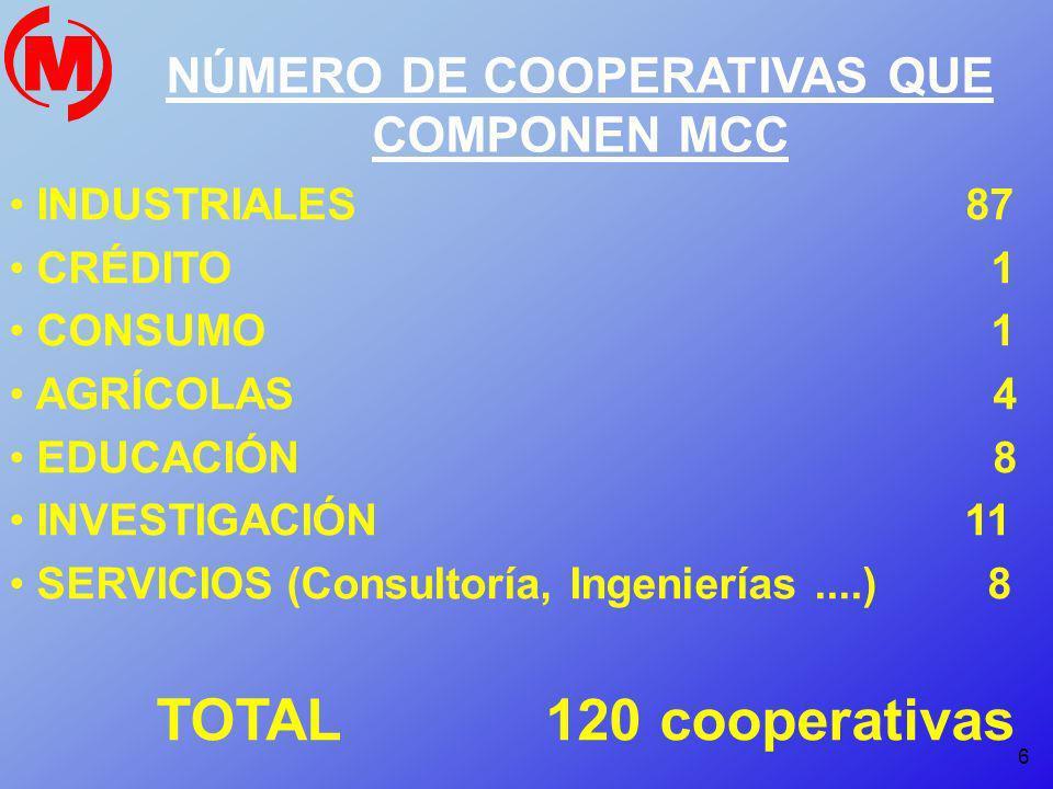 6 NÚMERO DE COOPERATIVAS QUE COMPONEN MCC INDUSTRIALES 87 CRÉDITO 1 CONSUMO 1 AGRÍCOLAS 4 EDUCACIÓN 8 INVESTIGACIÓN 11 SERVICIOS (Consultoría, Ingenie