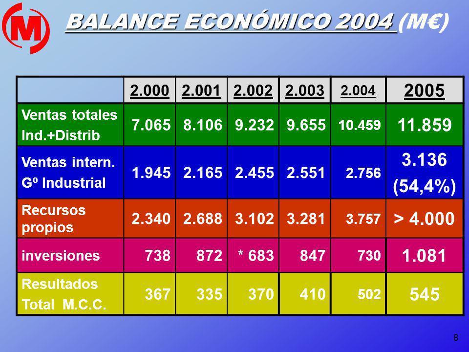 8 BALANCE ECONÓMICO 2004 BALANCE ECONÓMICO 2004 (M) 2.0002.0012.0022.003 2.004 2005 Ventas totales Ind.+Distrib 7.0658.1069.2329.655 10.459 11.859 Ven