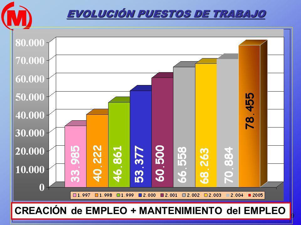 9 EVOLUCIÓN PUESTOS DE TRABAJO CREACIÓN de EMPLEO + MANTENIMIENTO del EMPLEO