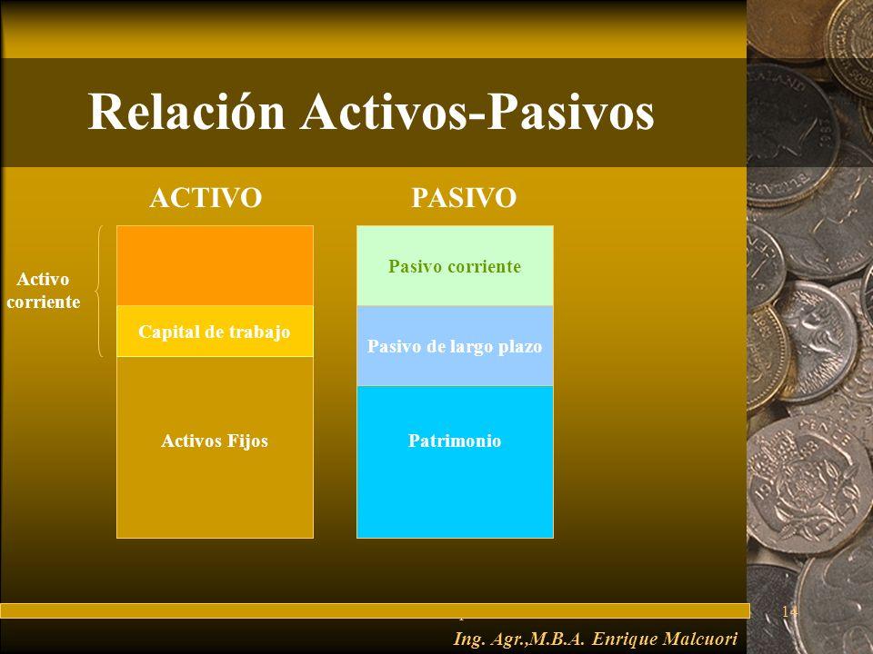 FuturesFred Thompson14 Relación Activos-Pasivos Ing.
