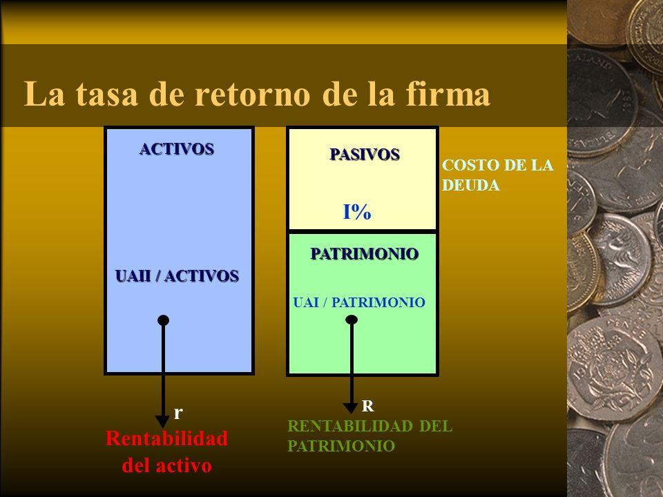 La tasa de retorno de la firma ACTIVOS COSTO DE LA DEUDA I% UAI / PATRIMONIO r Rentabilidad del activo R RENTABILIDAD DEL PATRIMONIO PASIVOS PATRIMONIO UAII / ACTIVOS