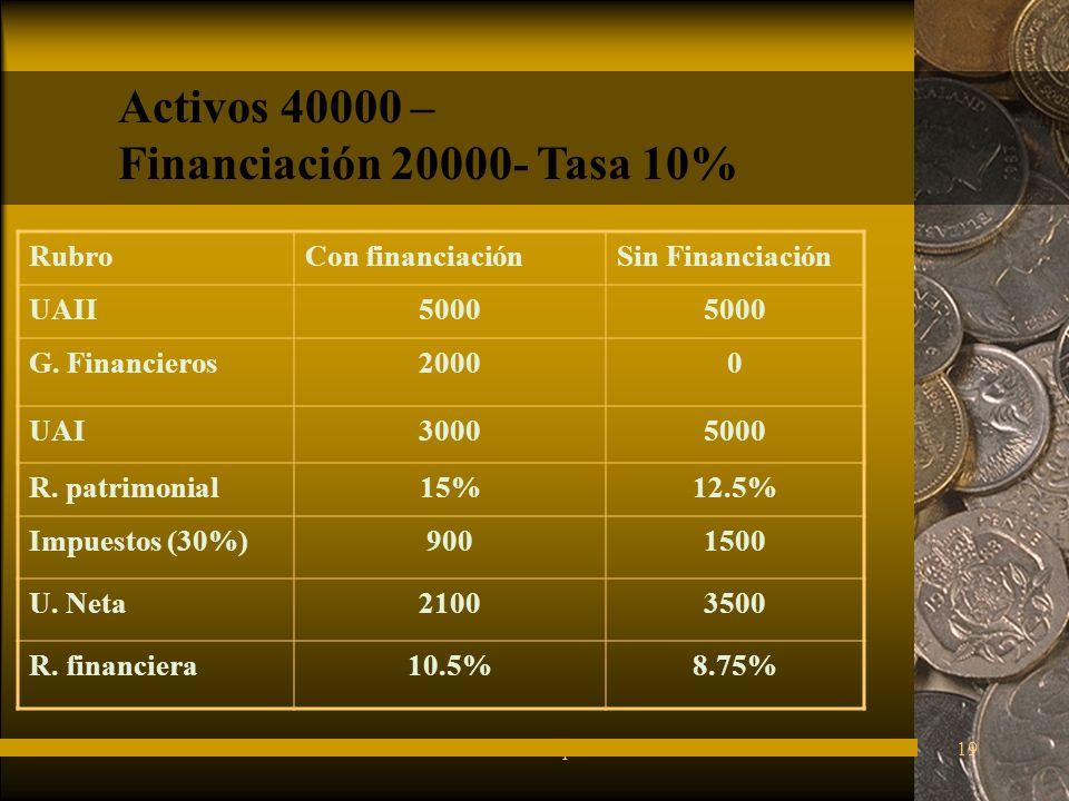 FuturesFred Thompson19 RubroCon financiaciónSin Financiación UAII5000 G.