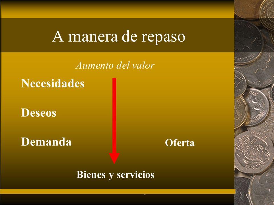 FuturesFred Thompson2 A manera de repaso Necesidades Deseos Demanda Aumento del valor Bienes y servicios Oferta