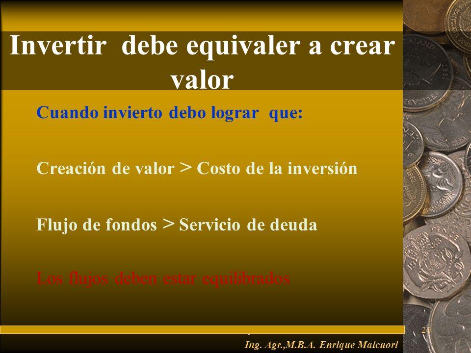 FuturesFred Thompson20 Invertir debe equivaler a crear valor Cuando invierto debo lograr que: Creación de valor > Costo de la inversión Flujo de fondos > Servicio de deuda Los flujos deben estar equilibrados Ing.