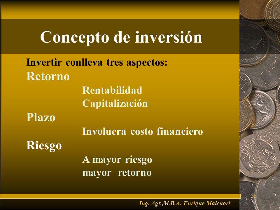 FuturesFred Thompson22 Concepto de inversión Invertir conlleva tres aspectos: Retorno Rentabilidad Capitalización Plazo Involucra costo financiero Riesgo A mayor riesgo mayor retorno Ing.