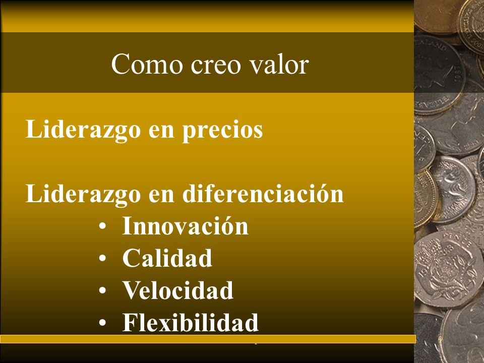 FuturesFred Thompson9 Como creo valor Liderazgo en precios Liderazgo en diferenciación Innovación Calidad Velocidad Flexibilidad