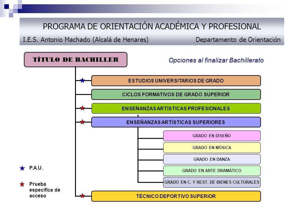 Prueba específica de acceso TÍTULO DE BACHILLER ESTUDIOS UNIVERSITARIOS DE GRADO CICLOS FORMATIVOS DE GRADO SUPERIOR ENSEÑANZAS ARTÍSTICAS SUPERIORES