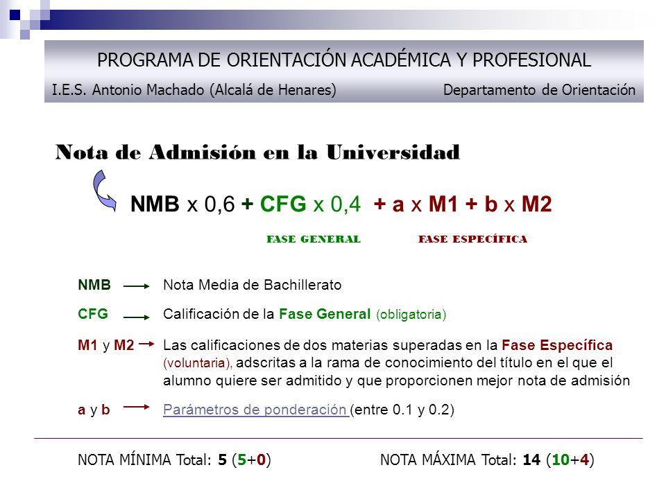 Nota de Admisión en la Universidad NMB Nota Media de Bachillerato CFG Calificación de la Fase General (obligatoria) M1 y M2Las calificaciones de dos m