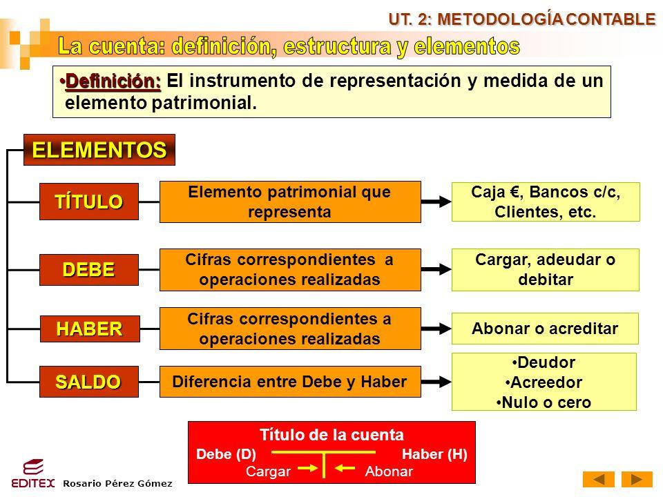 Rosario Pérez Gómez UT. 2: METODOLOGÍA CONTABLE Definición:Definición: El instrumento de representación y medida de un elemento patrimonial. ELEMENTOS