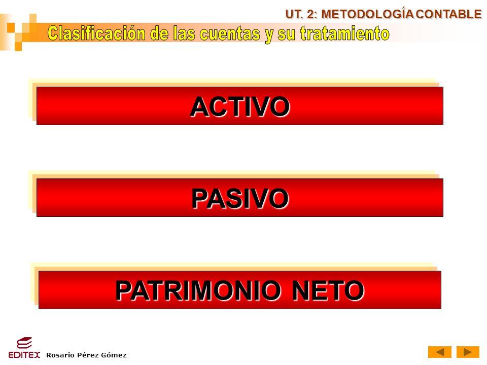 Rosario Pérez Gómez UT. 2: METODOLOGÍA CONTABLE ACTIVO PASIVO PATRIMONIO NETO PATRIMONIO NETO