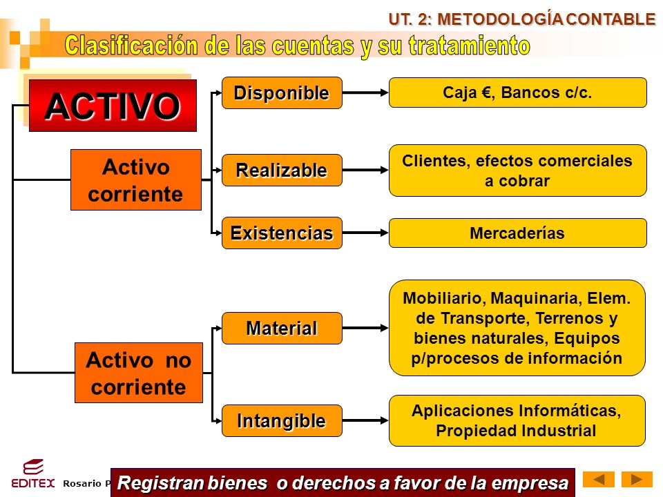 Rosario Pérez Gómez UT. 2: METODOLOGÍA CONTABLE ACTIVO Activo corriente Registran bienes o derechos a favor de la empresa Activo no corriente Disponib