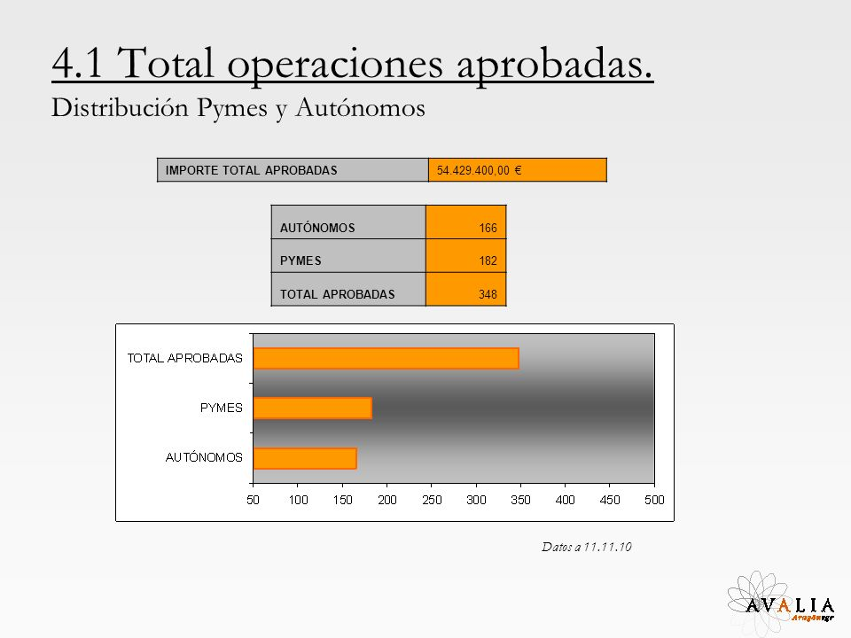 4.1 Total operaciones aprobadas. Distribución Pymes y Autónomos AUTÓNOMOS166 PYMES182 TOTAL APROBADAS348 IMPORTE TOTAL APROBADAS54.429.400,00 Datos a