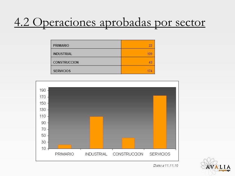 4.2 Operaciones aprobadas por sector PRIMARIO22 INDUSTRIAL109 CONSTRUCCION43 SERVICIOS174 Datos a 11.11.10