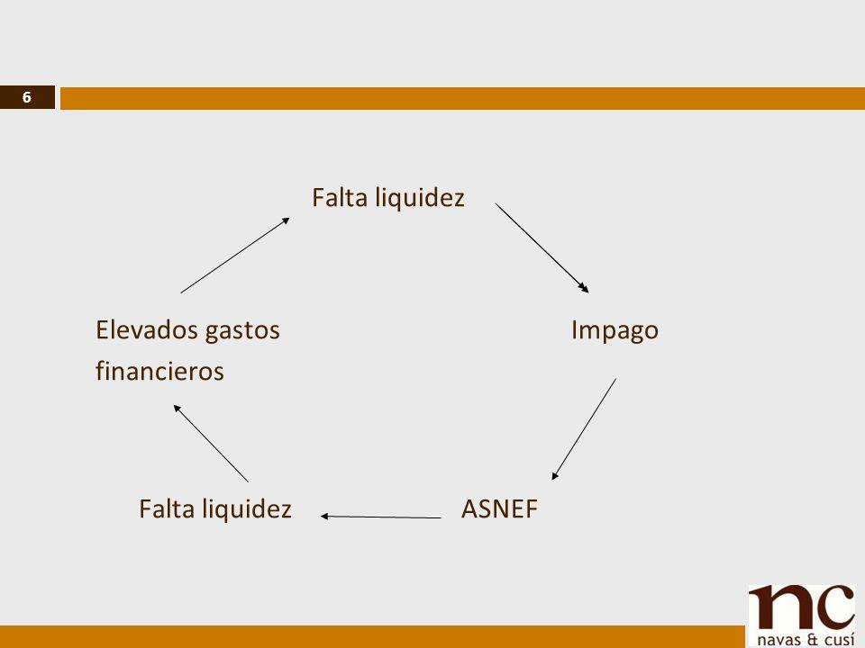 6 Falta liquidez Elevados gastos Impago financieros Falta liquidez ASNEF
