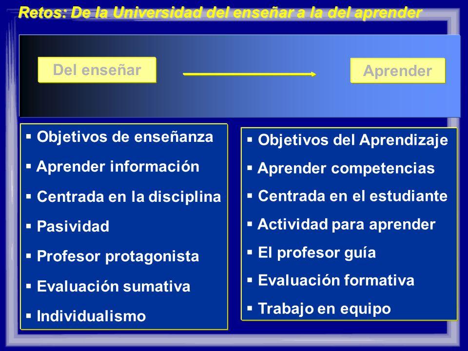 Del enseñar Aprender Objetivos de enseñanza Aprender información Centrada en la disciplina Pasividad Profesor protagonista Evaluación sumativa Individ