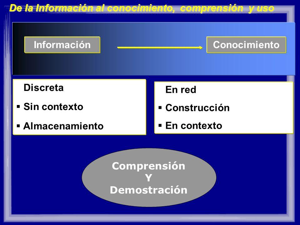 InformaciónConocimiento Discreta Sin contexto Almacenamiento En red Construcción En contexto De la Información al conocimiento, comprensión y uso Comp