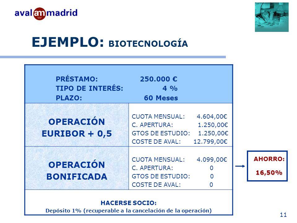 11 EJEMPLO: BIOTECNOLOGÍA PRÉSTAMO: 250.000 TIPO DE INTERÉS: 4 % PLAZO: 60 Meses OPERACIÓN EURIBOR + 0,5 CUOTA MENSUAL: 4.604,00 C.
