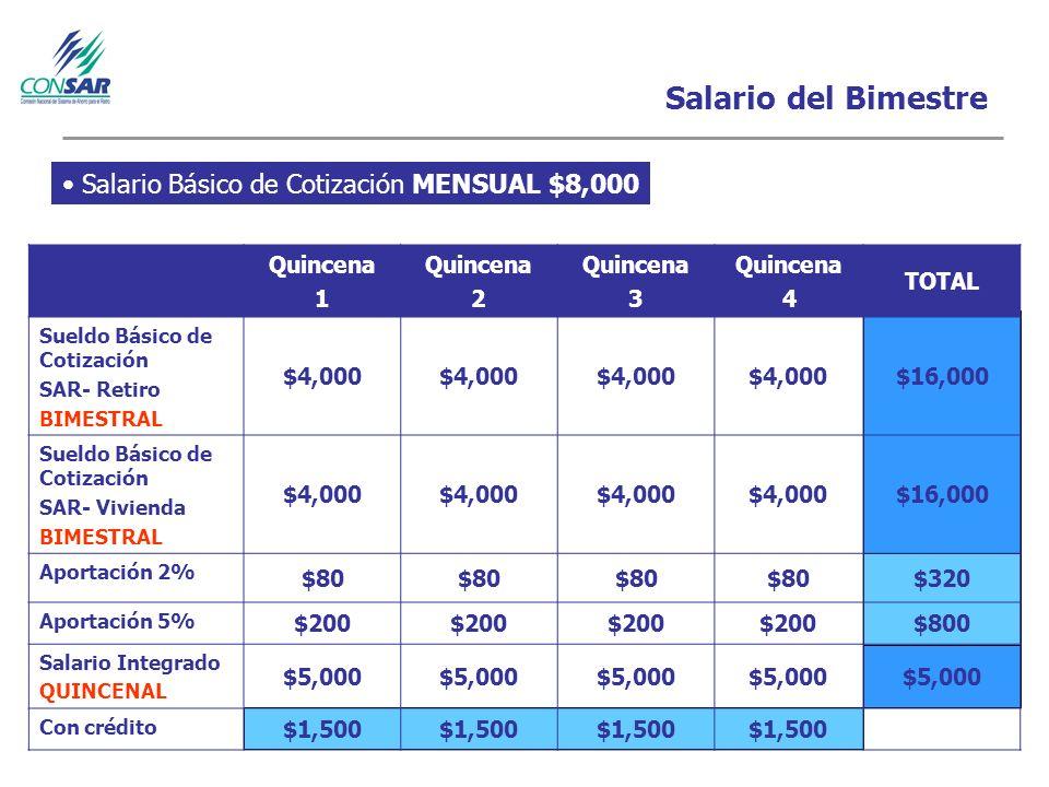Salario del Bimestre Quincena 1 Quincena 2 Quincena 3 Quincena 4 TOTAL Sueldo Básico de Cotización SAR- Retiro BIMESTRAL $4,000 $16,000 Sueldo Básico de Cotización SAR- Vivienda BIMESTRAL $4,000 $16,000 Aportación 2% $80 $320 Aportación 5% $200 $800 Salario Integrado QUINCENAL $5,000 Con crédito $1,500 Salario Básico de Cotización MENSUAL $8,000