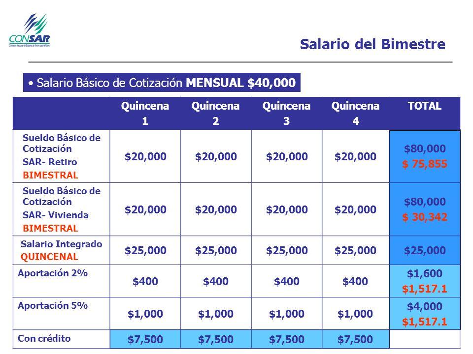Salario del Bimestre Quincena 1 Quincena 2 Quincena 3 Quincena 4 TOTAL Sueldo Básico de Cotización SAR- Retiro BIMESTRAL $20,000 $80,000 $ 75,855 Sueldo Básico de Cotización SAR- Vivienda BIMESTRAL $20,000 $80,000 $ 30,342 Salario Integrado QUINCENAL $25,000 Aportación 2% $400 $1,600 $1,517.1 Aportación 5% $1,000 $4,000 $1,517.1 Con crédito $7,500 Salario Básico de Cotización MENSUAL $40,000