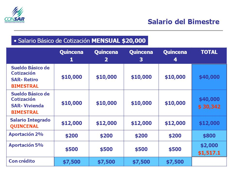 Salario del Bimestre Quincena 1 Quincena 2 Quincena 3 Quincena 4 TOTAL Sueldo Básico de Cotización SAR- Retiro BIMESTRAL $10,000 $40,000 Sueldo Básico de Cotización SAR- Vivienda BIMESTRAL $10,000 $40,000 $ 30,342 Salario Integrado QUINCENAL $12,000 Aportación 2% $200 $800 Aportación 5% $500 $2,000 $1,517.1 Con crédito $7,500 Salario Básico de Cotización MENSUAL $20,000
